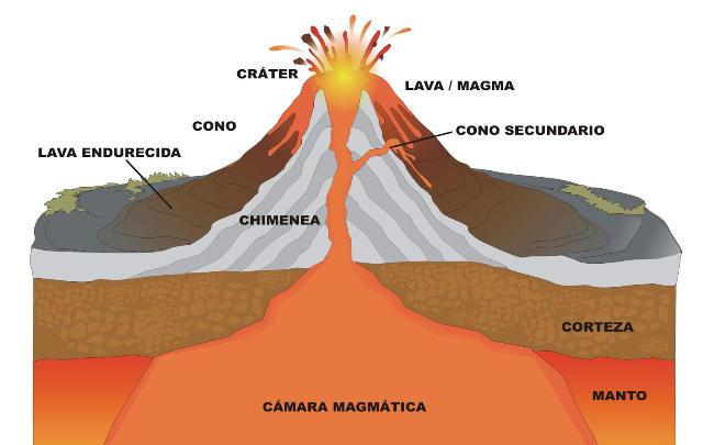 Las partes que conforman un volcán.