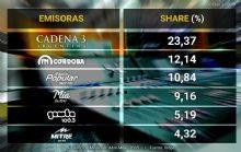Las tres emisoras de Cadena 3, líderes de audiencia.