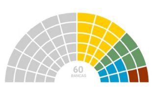El partido de Mauricio Macri quedó a tres bancas del quórum.