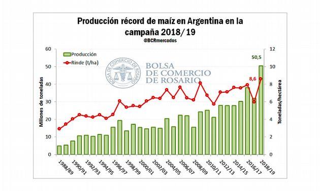 FOTO: Campaña histórica de maíz en Argentina.