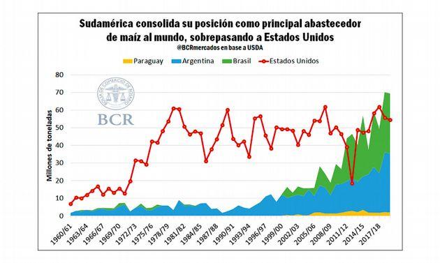 FOTO: Record histórico en exportación de maíz.