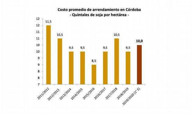 FOTO: Suben los arrendamientos agrícolas en Córdoba.