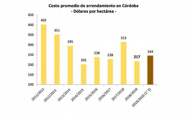 FOTO: Costo promedio de Arrendamiento en Córdoba - Quintales de Soja por Hectárea.