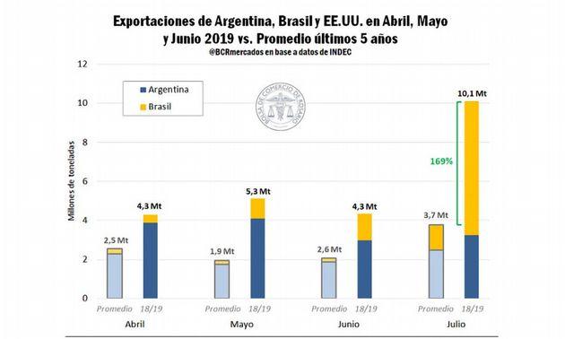 FOTO: 4 de cada 10 toneladas de Argentina al exterior son de maíz.