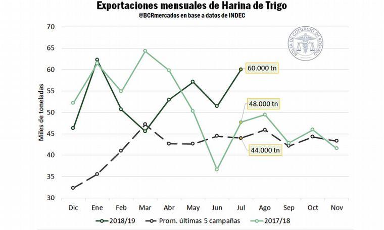 FOTO: Repuntan las exportaciones de harina de trigo en julio.