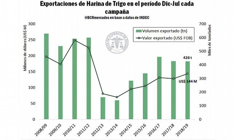 FOTO: Exportaciones Mensuales de Harina de Trigo.