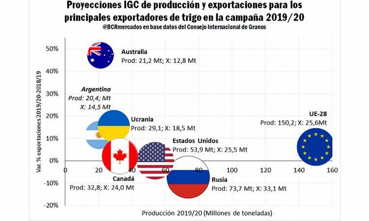 FOTO: Exportaciones de trigo en grano período Dic-Jul cada campaña.