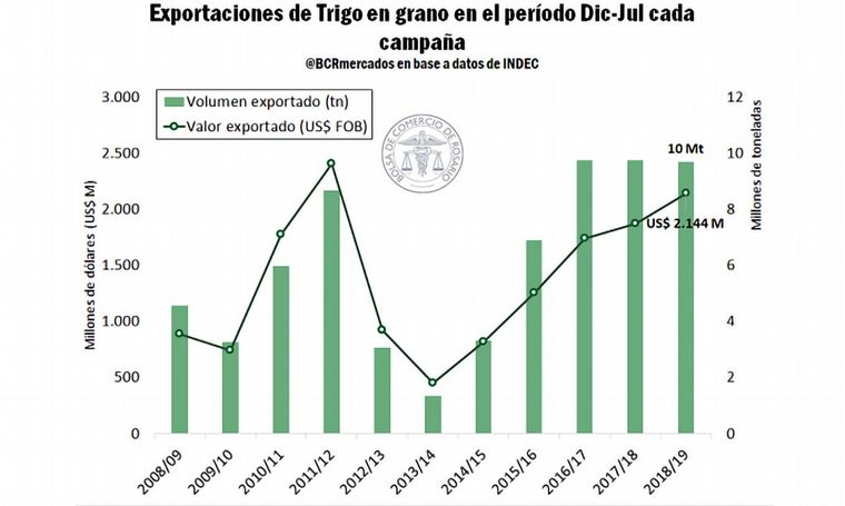 FOTO: Exportaciones de Harina de trigo período Dic-Jul de cada Campaña.