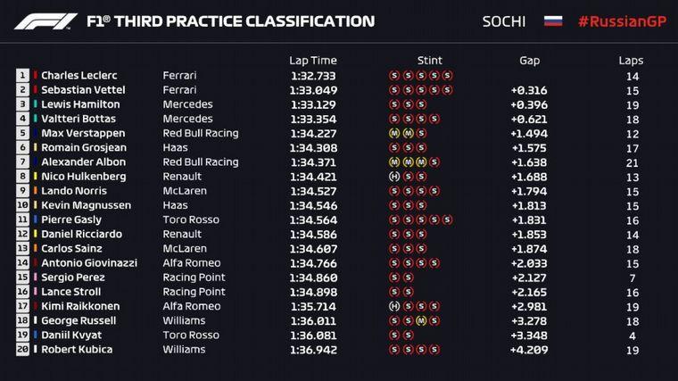 FOTO: Leclerc estuvo 3/10 más rápido que Vettel y Hamilton en la FP3. Es el candidato