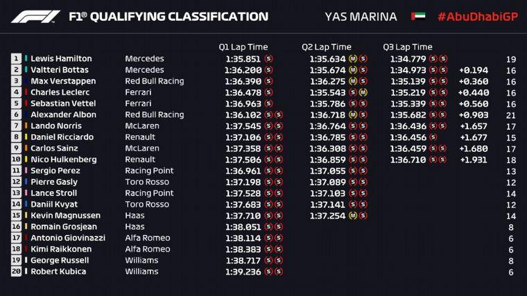 FOTO: Hamilton cerró con pole el gran 2019 de su 6° campeonato mundial