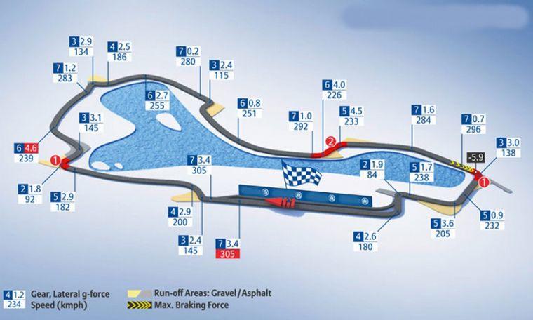 FOTO: La ciudad, su parque y su circuito de F1 que hace 10 años abre el calendario