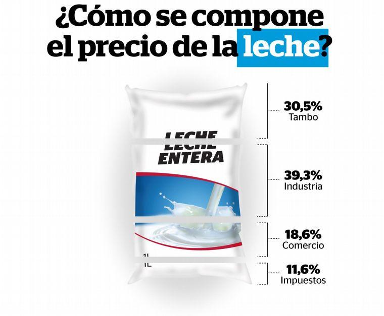 FOTO: De 1 kilogramo de pan, 600 gramos representan costos de producción.