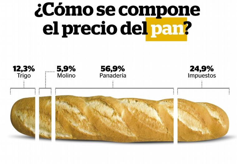 FOTO: De los impuestos, el 76% son nacionales, 19% provinciales y 5% municipales.