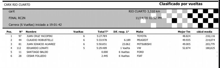 FOTO: Clasificación Oficial RC2/Maxi Rally 1.6T