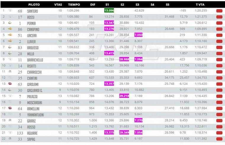 FOTO: Santero ganó la pole a Rossi en RRío Cuarto por solo 084/1000.