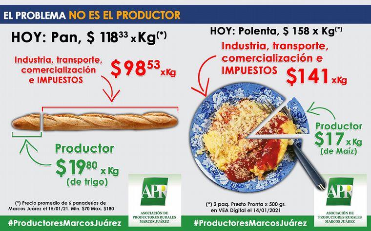 FOTO: Impuestos en el precio de la leche y asado, gráfico de APR.
