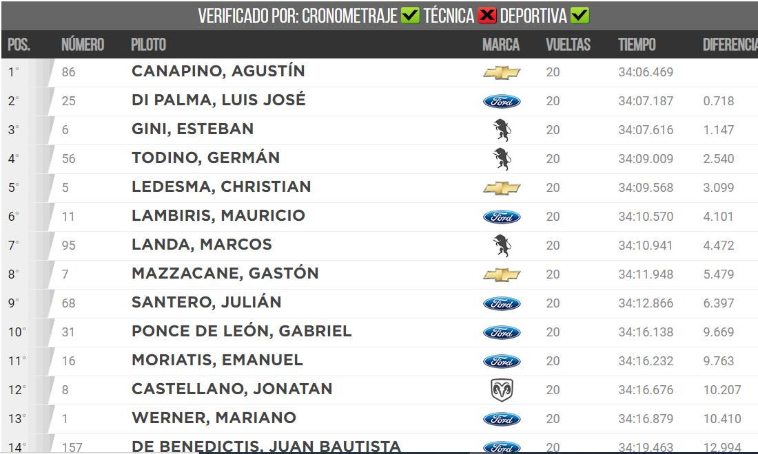 FOTO: Esteban Gini, colo có al mejor Torino en el podio. (3°)
