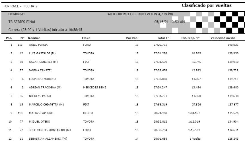 FOTO: Clasificación Final Top Race V6.