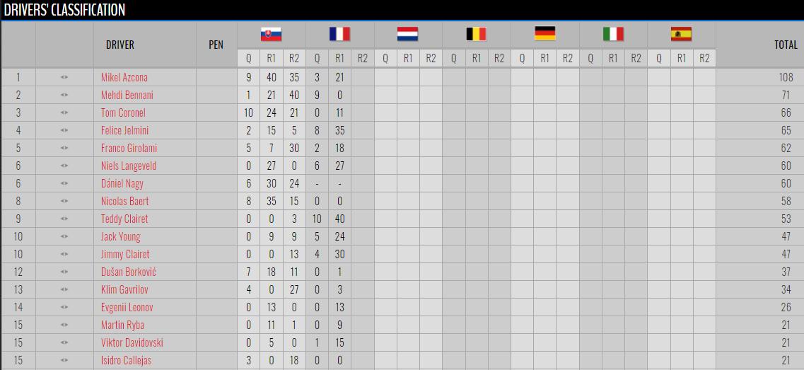 """FOTO: Resultados oficiales """"Carrera1""""."""