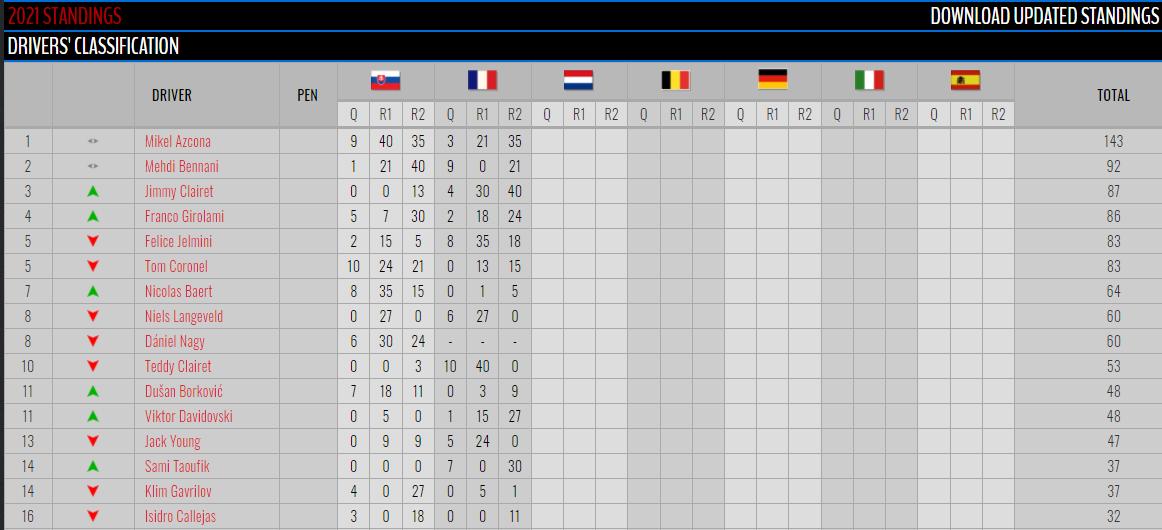 FOTO: Clasificación oficial TCR Europeo/Carrera2.