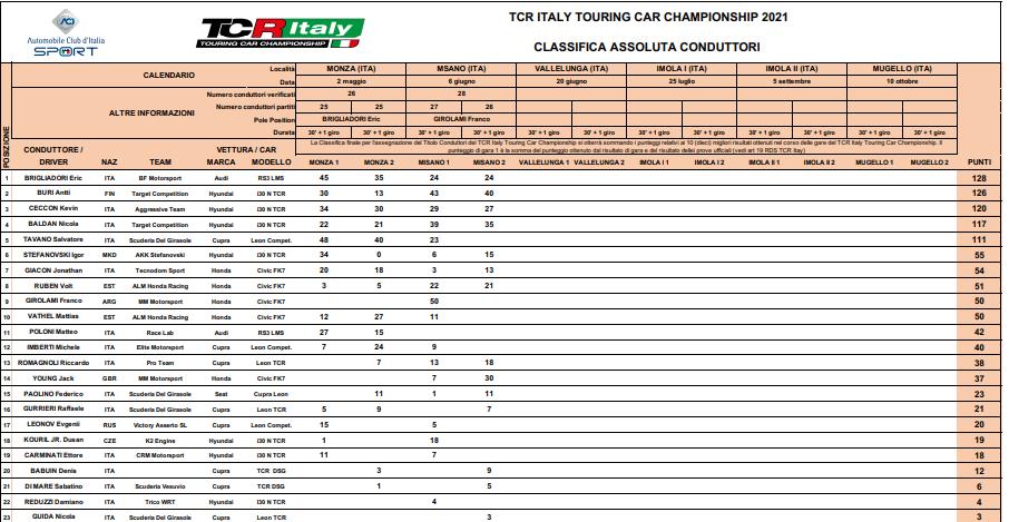 FOTO: TCR Italiano/Carrera2-Clasificación final.