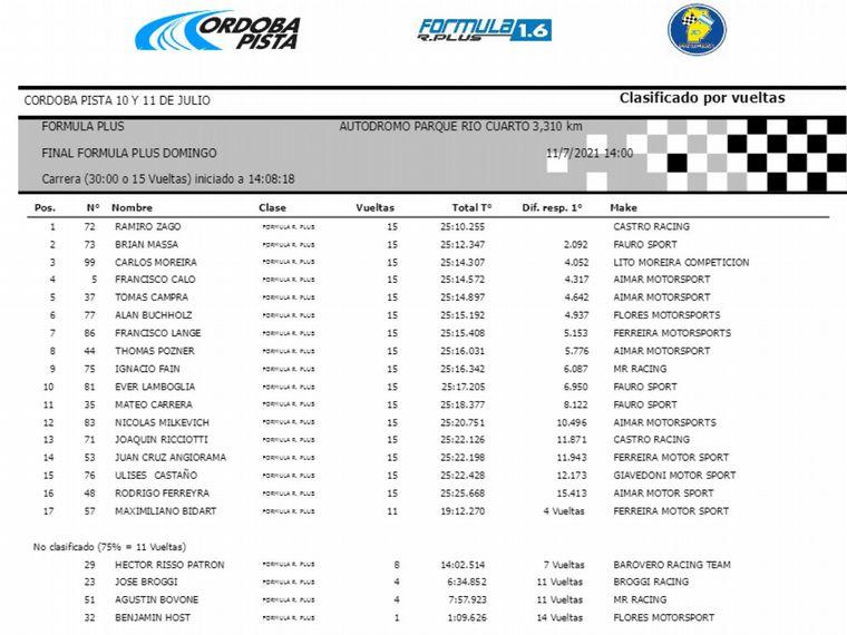 FOTO: Zago, Massa y Moreira en el podio 'albiceleste' de Río Cuarto