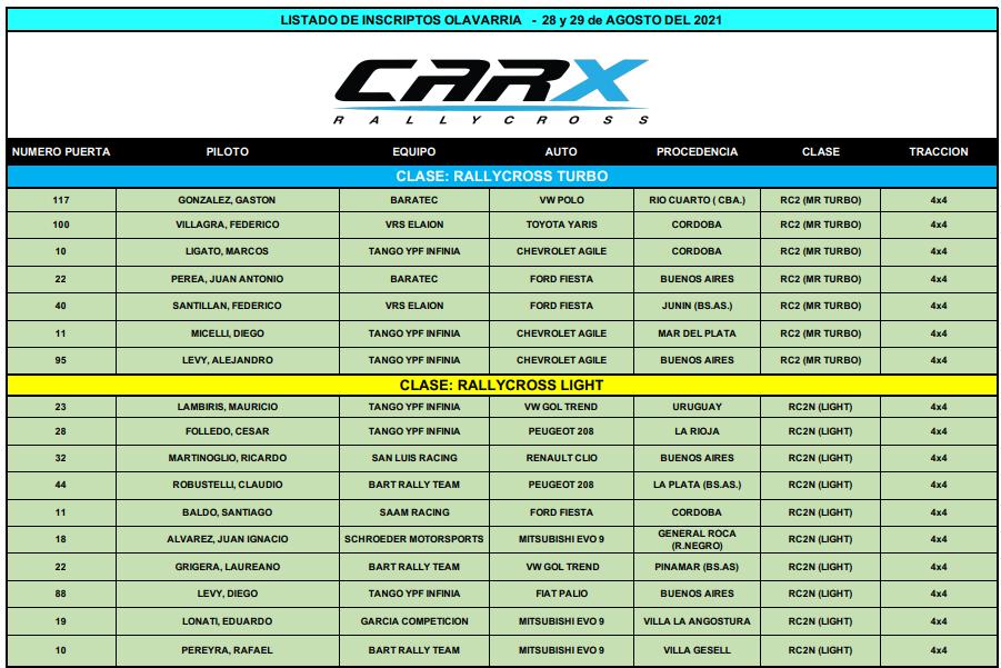 FOTO: Campeonato RC2N/Posiciones actualizadas (2 fechas).